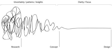 A tervezés folyamata – kesze-kusza vonallal indul, ami a végére kiegyenesedik