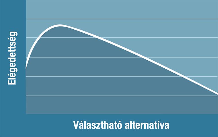 Minél több a választható alternatíva, annál kisebb az elégedettség