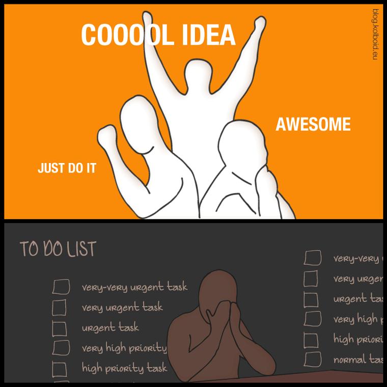 Jó ötlet! Csináljuk! Fantasztikus! – magas prioritású feladat, nagyon magas prioritású feladat, elképesztően fontos feladat, sürgős feladat – ciklus