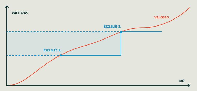 valtozás az idő függvényében vs. a mentális reprezentáció észlelések időpillanatában